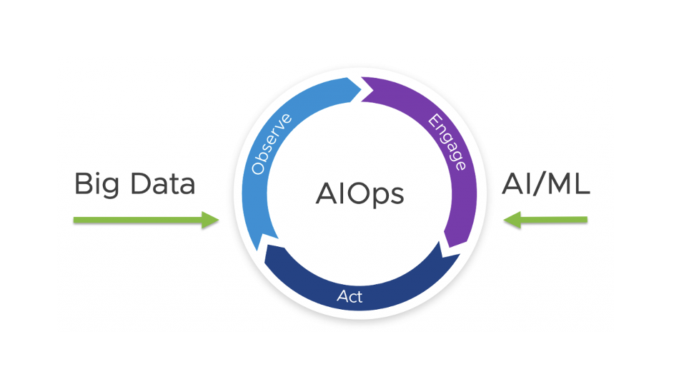 Observe, Engage and Act AIOps with vRealize (Part 1)
